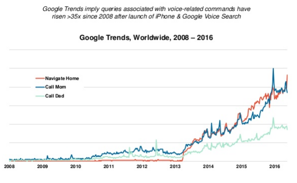 Google voice queries are rising in popularity and will only continue to do so in 2017.